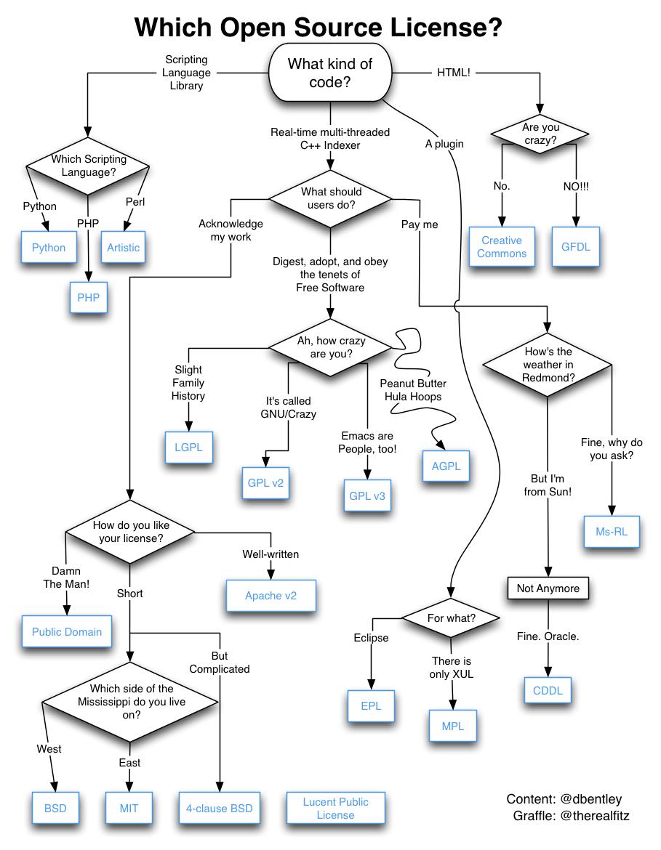 超实用!常用开源许可证有啥区别。-3