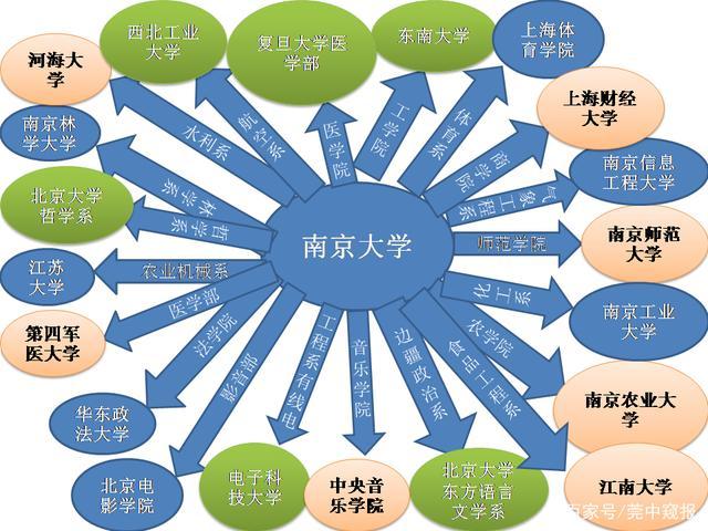 中国拆分最厉害的大学:拆分出5所985大学,7所211大学-2