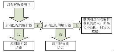 Wireshark分析非标准端口号流量-4