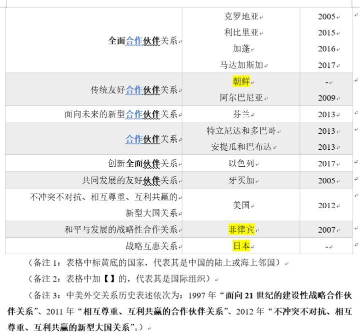 """怎样具体解释中国与其他国家的""""伙伴关系""""?-12"""
