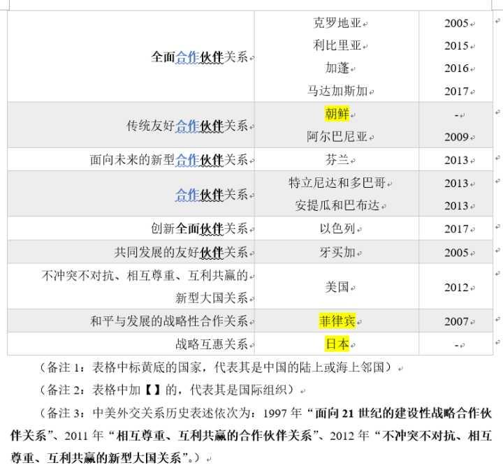 """怎样具体解释中国与其他国家的""""伙伴关系""""?-11"""