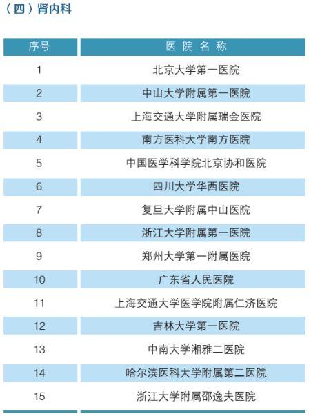 全国最强医院科室排名(附名单)-5