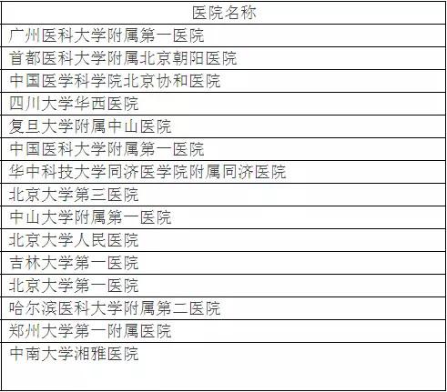 北京大学权威发布:中国最佳临床学科评估排行榜-2