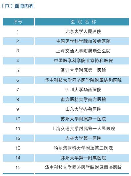 全国最强医院科室排名(附名单)-7