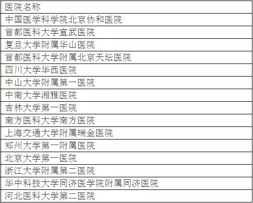 北京大学权威发布:中国最佳临床学科评估排行榜-8