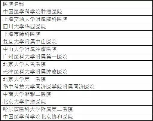 北京大学权威发布:中国最佳临床学科评估排行榜-14