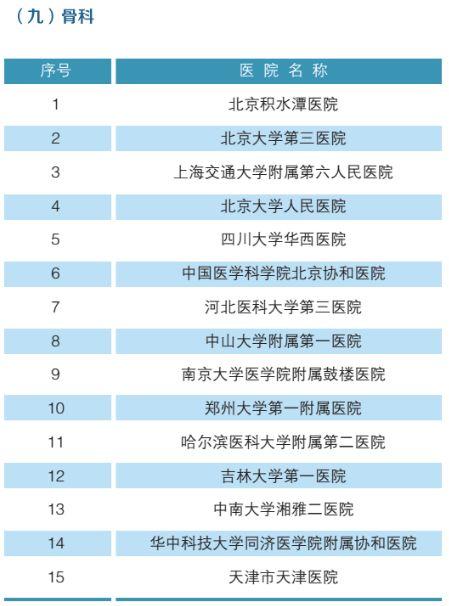 全国最强医院科室排名(附名单)-10