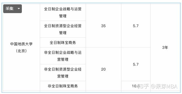 北京MBA学费较为便宜,但性价比高的有哪些?-5
