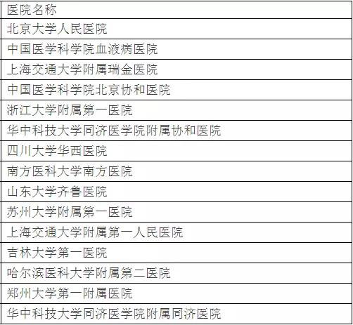 北京大学权威发布:中国最佳临床学科评估排行榜-7
