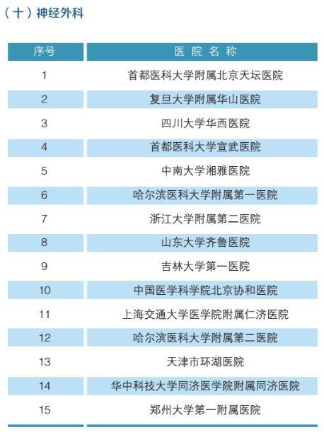 全国最强医院科室排名(附名单)-11