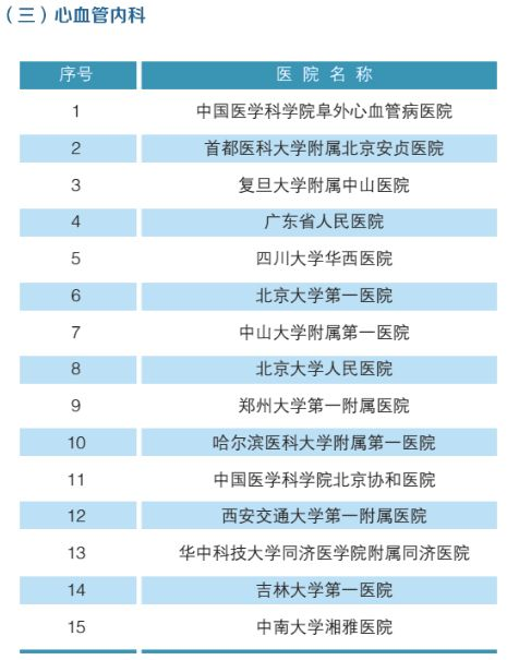 全国最强医院科室排名(附名单)-4