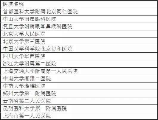 北京大学权威发布:中国最佳临床学科评估排行榜-16
