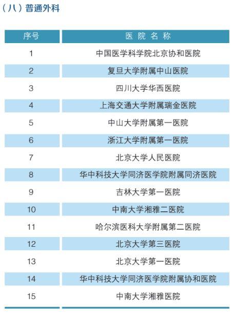 全国最强医院科室排名(附名单)-9