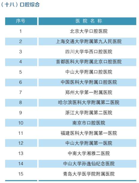 全国最强医院科室排名(附名单)-19
