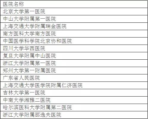 北京大学权威发布:中国最佳临床学科评估排行榜-5
