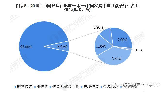 中国包装行业与一带一路国家进出口市场发展趋势-6
