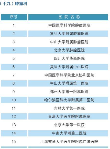 全国最强医院科室排名(附名单)-20