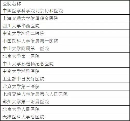 北京大学权威发布:中国最佳临床学科评估排行榜-6