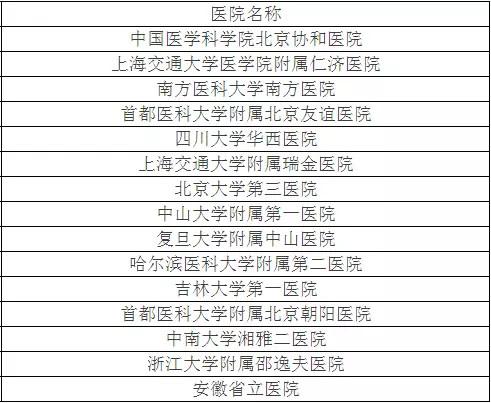 北京大学权威发布:中国最佳临床学科评估排行榜-3