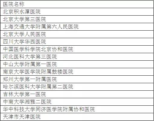 北京大学权威发布:中国最佳临床学科评估排行榜-10