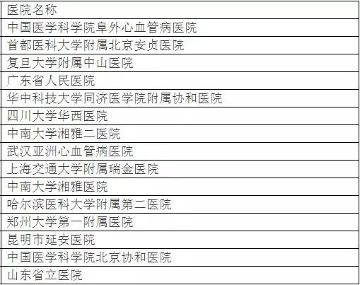 北京大学权威发布:中国最佳临床学科评估排行榜-13
