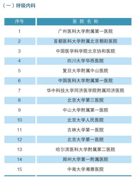 全国最强医院科室排名(附名单)-2