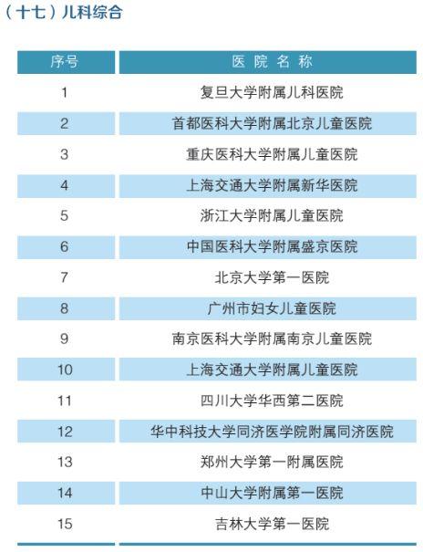 全国最强医院科室排名(附名单)-18