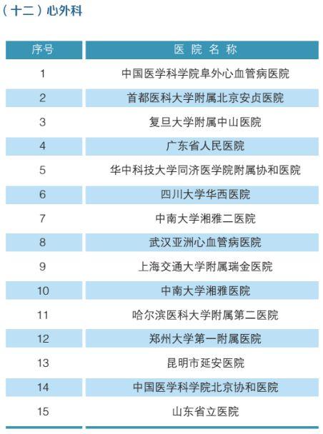全国最强医院科室排名(附名单)-13