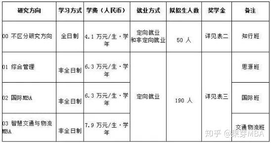 北京MBA学费较为便宜,但性价比高的有哪些?-3