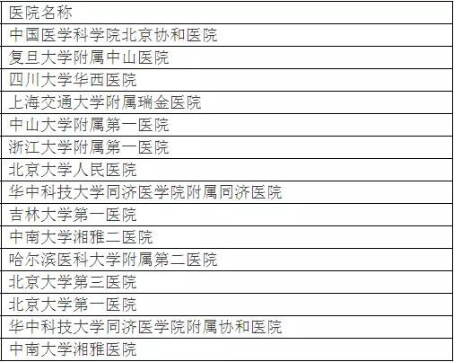 北京大学权威发布:中国最佳临床学科评估排行榜-9
