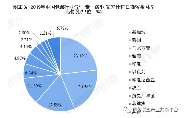 中国包装行业与一带一路国家进出口市场发展趋势-4