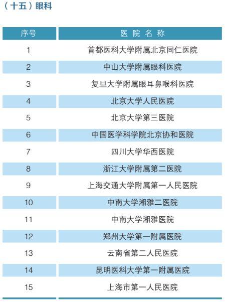 全国最强医院科室排名(附名单)-16
