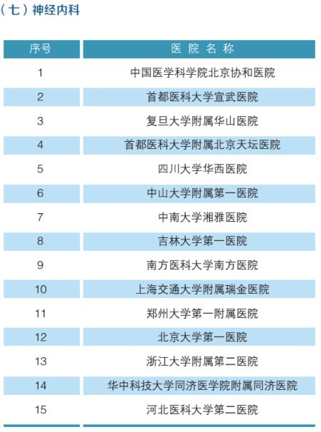 全国最强医院科室排名(附名单)-8