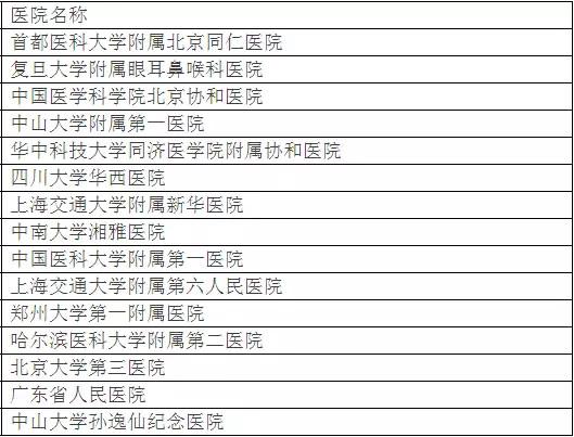 北京大学权威发布:中国最佳临床学科评估排行榜-17