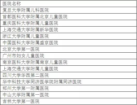 北京大学权威发布:中国最佳临床学科评估排行榜-18