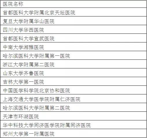 北京大学权威发布:中国最佳临床学科评估排行榜-11