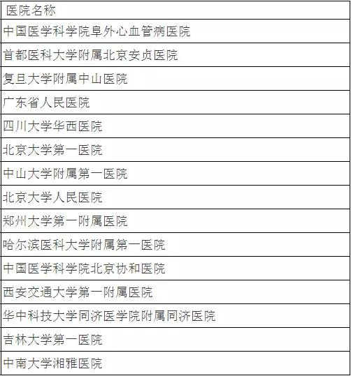 北京大学权威发布:中国最佳临床学科评估排行榜-4