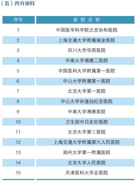 全国最强医院科室排名(附名单)-6