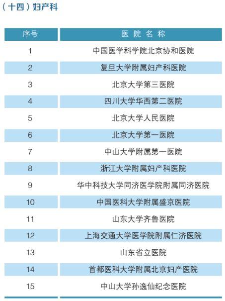 全国最强医院科室排名(附名单)-15