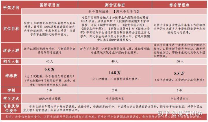 北京MBA学费较为便宜,但性价比高的有哪些?-1