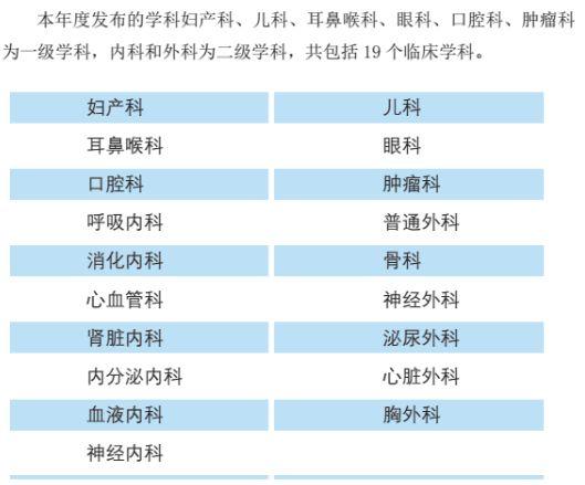 全国最强医院科室排名(附名单)-1