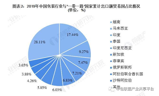 中国包装行业与一带一路国家进出口市场发展趋势-2