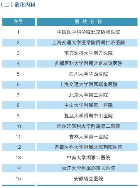 全国最强医院科室排名(附名单)-3