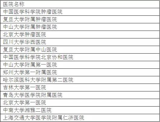 北京大学权威发布:中国最佳临床学科评估排行榜-20