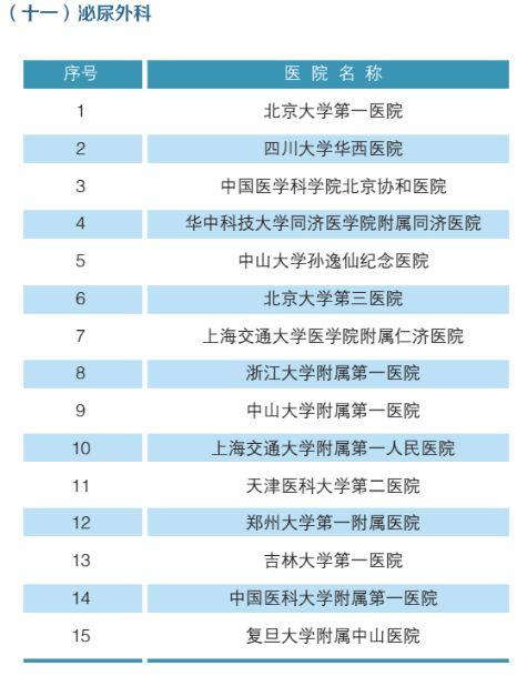 全国最强医院科室排名(附名单)-12