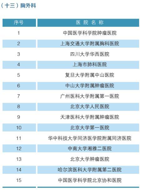 全国最强医院科室排名(附名单)-14