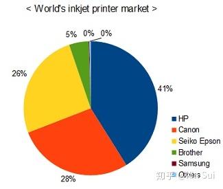 图文店知识2喷墨打印机2:详解热发泡技术,以 HP 为例-7