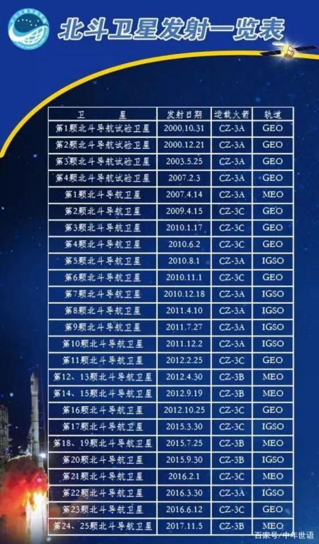 屈辱的岁月,记中国北斗的奋斗历程-15