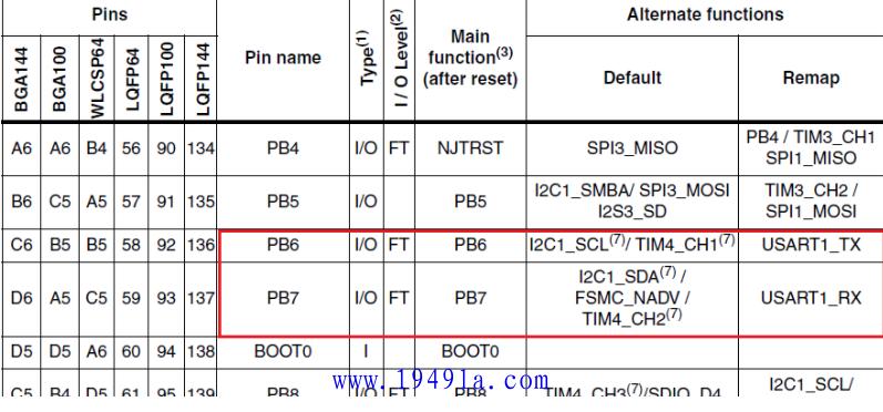 【STM32】STM32端口复用和重映射的区别-3