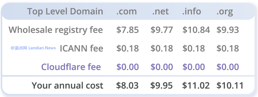 CLOUDFLARE宣布永久提供仅成本价的域名注册服务-1